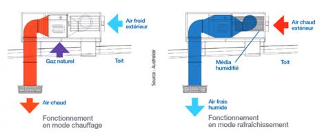 Schéma de fonctionnement du rooftop adiabatique en modes chauffage et rafraîchissement
