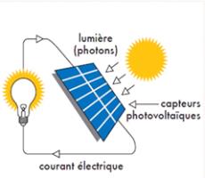 Schéma de fonctionnement simplifié de la production d'énergie solaire photovoltaïque