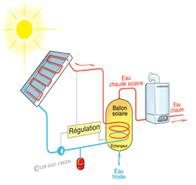 Schéma de principe de la solution CESI Optimisé et chaudière à condensation