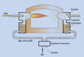 Schéma de principe du fonctionnement d'un four équipé de brûleurs régénératifs