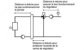 Schéma de principe présentant les tronçons sur lesquels la réduction des longueurs de tuyauteries est importante pour limiter les pertes thermiques