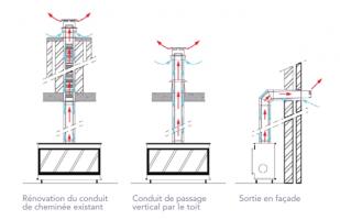 Schéma des différents types de conduits d'évacuation des fumées