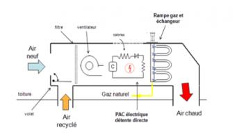 Schéma du principe de fonctionnement en mode chauffage