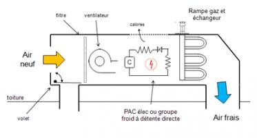 Schéma du principe de fonctionnement en mode climatisation