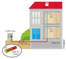 schéma d'une conduite d'immeuble gaz enterré - CEGIBAT