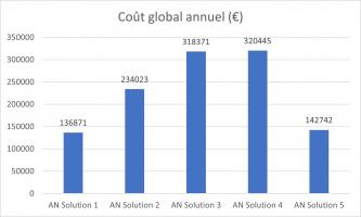 Solutions comparées en modulation d'air neuf - Cout global annuel