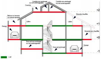 Surfaces comprises dans le calcul de la surface thermique