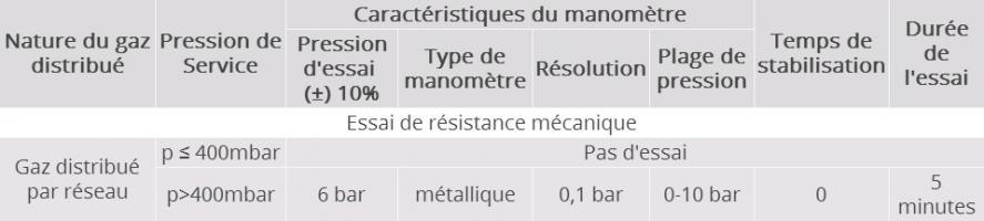 Tableau 1 : Conditions d'essai de résistance mécanique