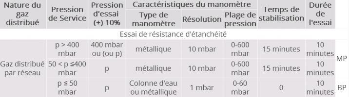 Tableau 2 : Conditions d'essai d'étanchéité