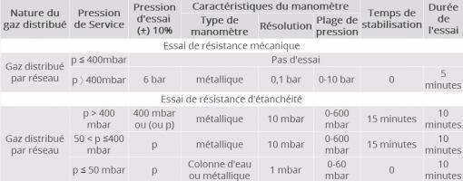 Tableau 3 : Synthèse des conditions d'essai