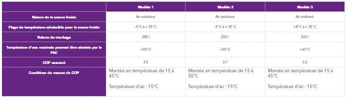 Tableau comparatif des performances de 3 types de CET