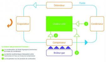 Schéma de fonctionnement d'une pompe à absorption gaz.