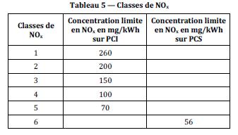 Valeurs seuils d'émission de NOx pour les chaudières gaz - Source : NF EN 15 502