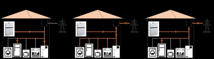 Cas de figure de l'autoconsommation d'électricité générée par la pile à combustible dans un logement