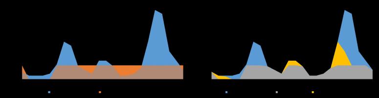 Autoconsommation partielle sans stockage (Gauche) et complète avec stockage (Droite)