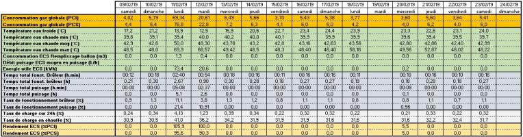 Calcul des rendements de l'accumulateur ECS en période d'absence prolongée