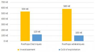 Schéma comparatif des coûts d'investissement et d'exploitation des 2 types de rooftops - CEGIBAT