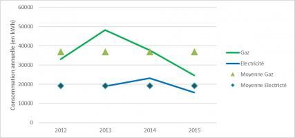 Graphique consommations annuelles sur PCS depuis la mise en service de la résidence en 2012 - CEGIBAT