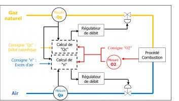 """Corrections par mesure dans les produits de combustion, a posteriori ou """"boucle fermée"""""""