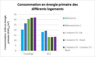 Graphique de la consommation en énergie primaire des logements - CEGIBAT