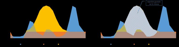 Profil de consommation et de production d'électricité d'un logement équipé de pile à combustible et de système photovoltaique sur toiture