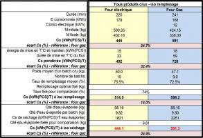Avec Cs : Consommation spécifique en kWh par tonne de produit. La Cs est donc différente d'un produit à l'autre.