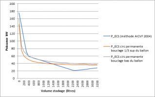 Couple puissance/volume de l'immeuble A en comparant les 2 méthodes de dimensionnement ECS