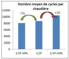 Nombre moyen de cycles marche/arrêt par chaudière