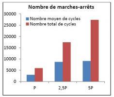 Nombre de cycles marche/arrêt en fonction de la puissance de la chaufferie