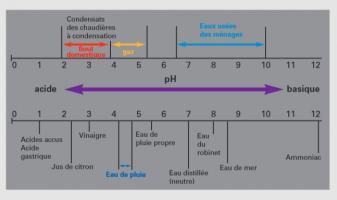 Echelle de pH (source Viessmann) - CEGIBAT