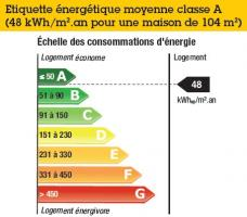Étiquette énergétique moyenne par logement - Résidence les Castellines - CEGIBAT