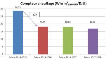Evolution de la consommation de gaz liée au chauffage  en Wh/m²SHONRT/DJU