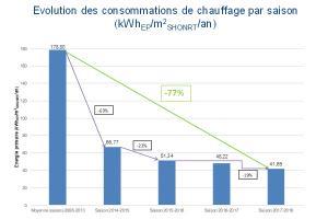 Evolution des consommations de chauffage par saison (kWhep/m²shonrt/an)
