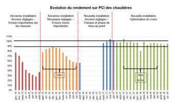 Evolution du rendement sur PCI des chaudières