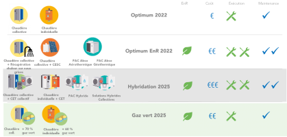 Exemple de solutions gaz pour les logements collectifs en RE2020