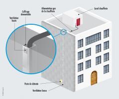 Illustration d'intégration d'une canalisation gaz en présence d'un ITE