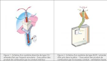 Schémas de conduits assurant l'évacuation de l'air : cas de figure 1 et  2