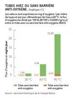 Graph 2 - Tubes avec ou sans barrière anti-oxygène