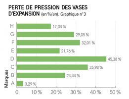 Graph 3 - Perte de pression des vases d'expansion (en %/an)