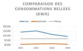Graphique comparaison des consommations réelles (en kWh) - Haguenau Clos St-Georges - CEGIBAT