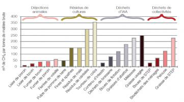 Production de biogaz : ordres de grandeur en fonction des différents substrats agricoles et agro-alimentaires