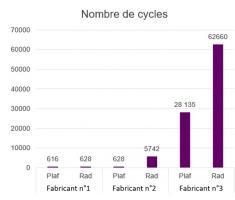 Nombre de cycles par an