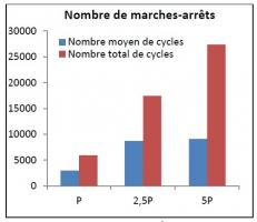 Nombre de marche/arrêt des chaudières en fonction du dimensionnement