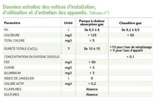 Tableau n°1 - Données extraites des notices d'installation, d'utilisation et d'entretien des appareils