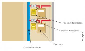 Schéma organe de coupure individuelle - CEGIBAT