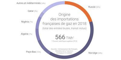 Source : Connaissance des énergies – Ministère de la transition écologique et solidaire (2018)