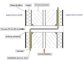 Exemple de passage de double mur avec joint de dilatation