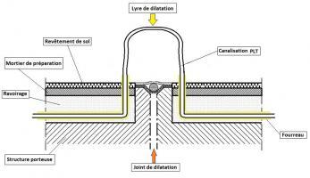 Exemple de passage de joint en dilatation, canalisation PLT en ravoirage