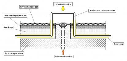 Exemple de passage de joint de dilatation, canalisation cuivre acier en ravoirage