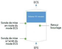 Mode ECS avec deux sondes dans le ballon et stocker la pointe 10 minutes